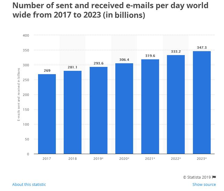Email statistics 2017-2023