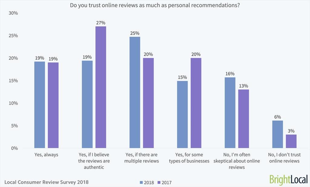 online reviews personal recommendations