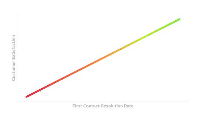 customer satisfaction graph