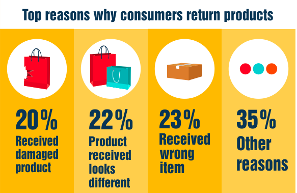 reasons consumers return products