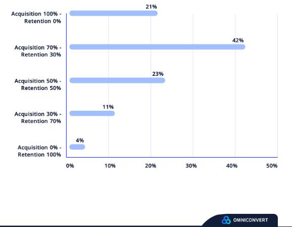 acquisition retention survey graph